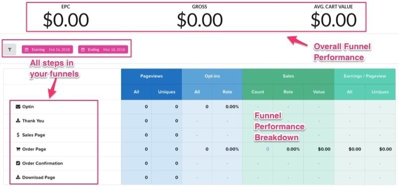 ClickFunnels Funnel Performance